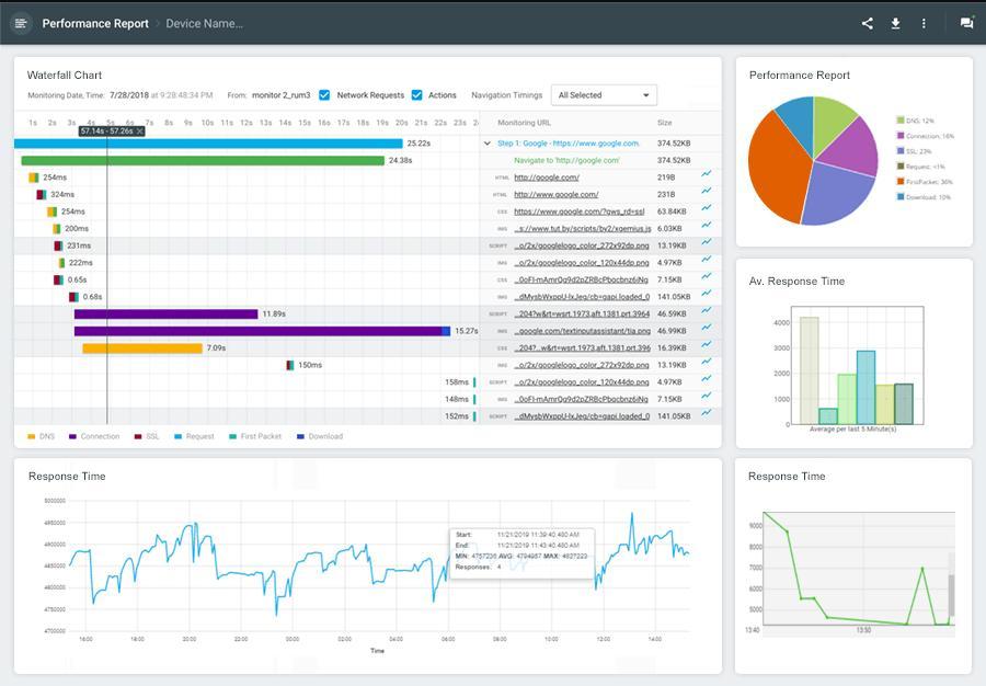 Dotcom-Monitor Performance Report