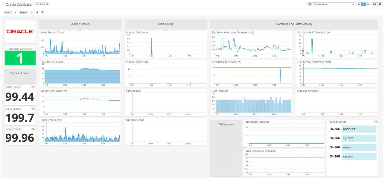Datadog Oracle Database Monitoring - widgets view