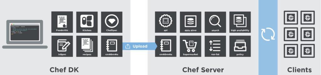 Chef Infra