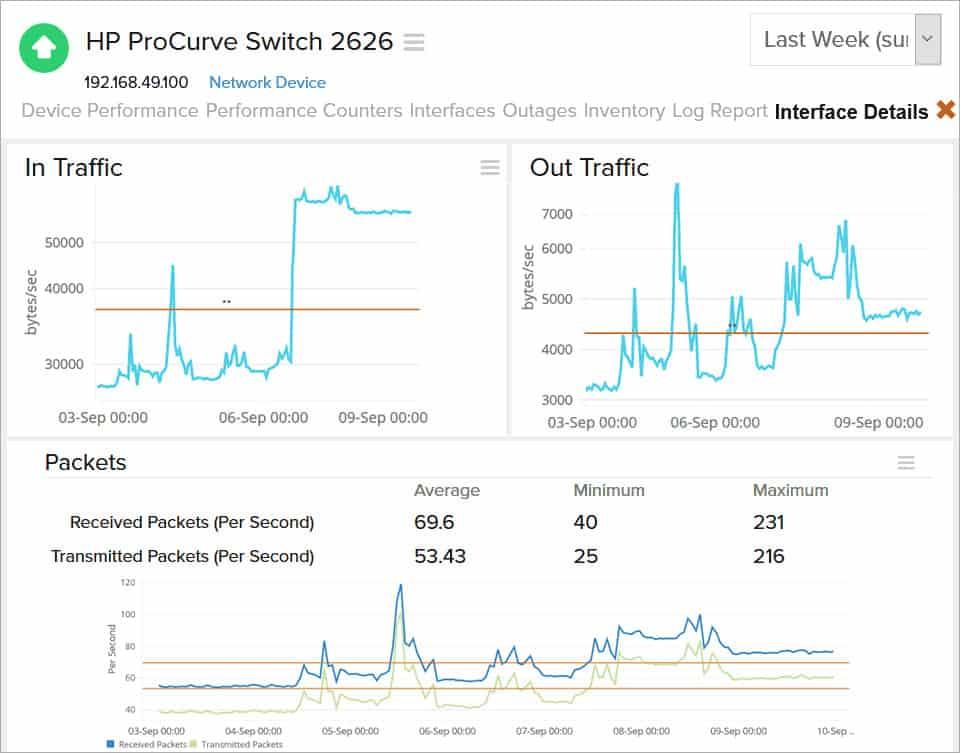 Site24x7 HP ProCurve Switch 2626 monitoring view