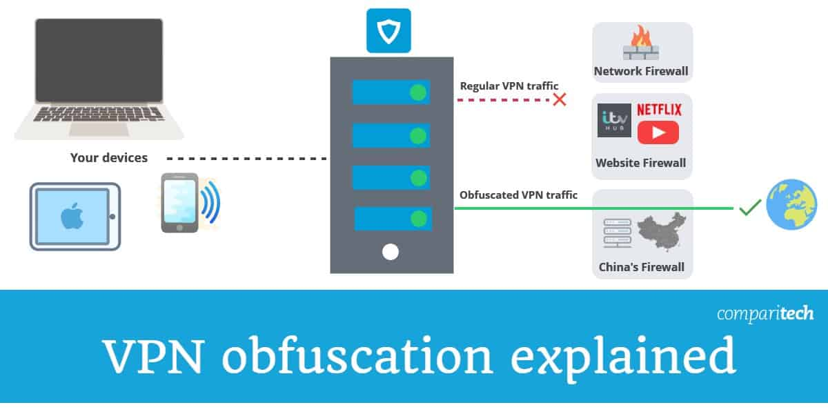 VPN obfuscation explained
