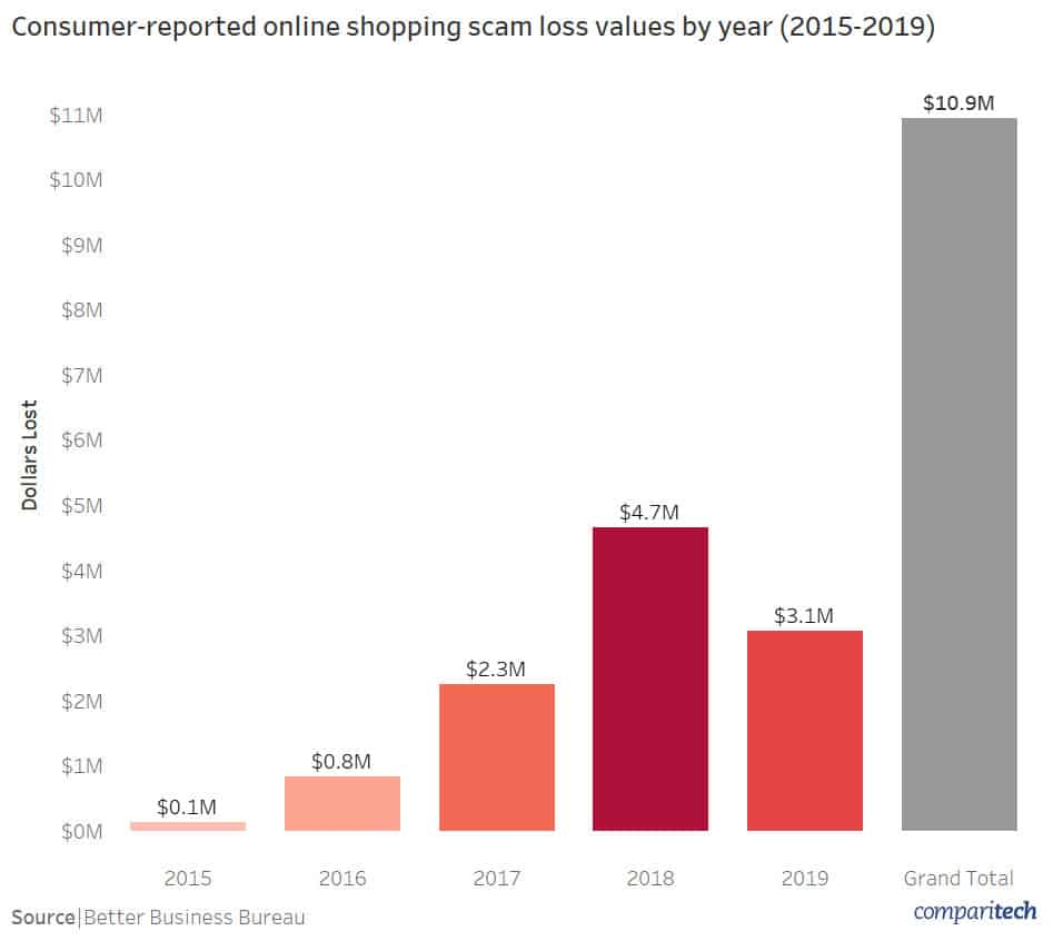 online shopping scams by year