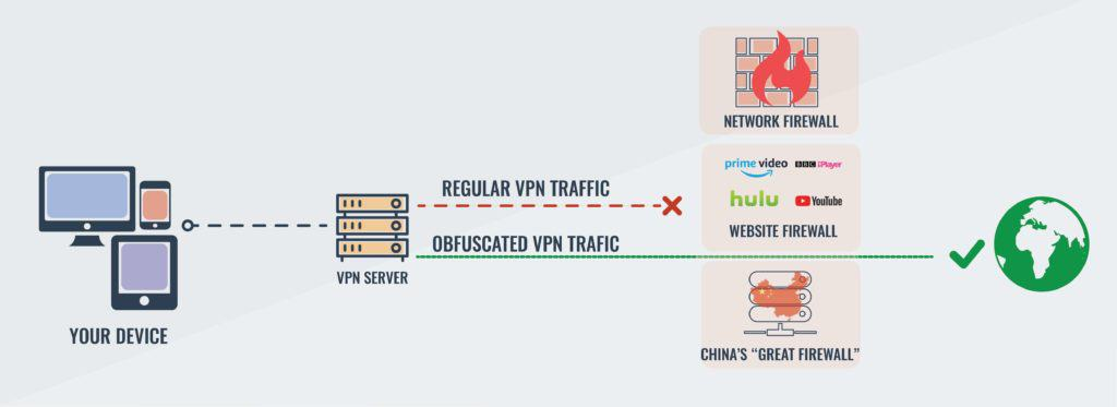 VPN obfuscation diagram.