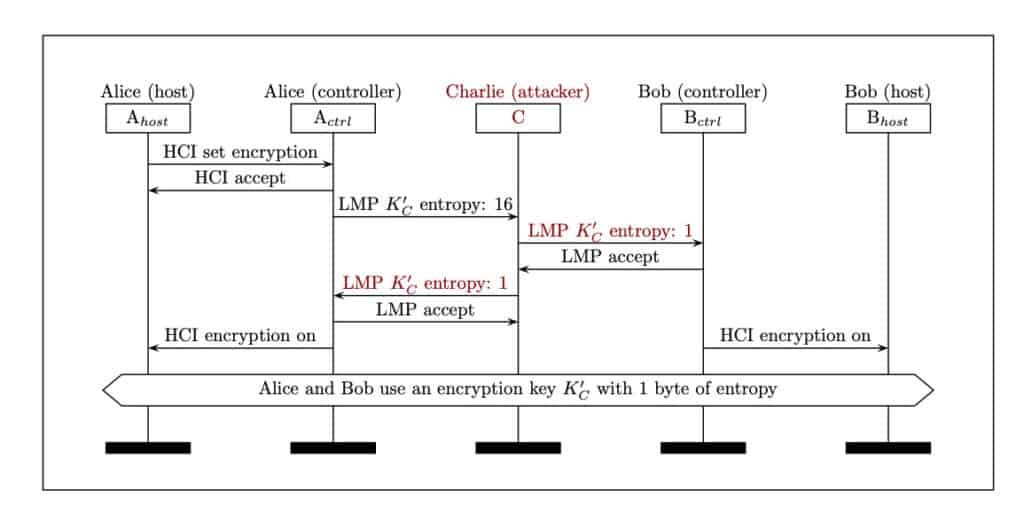 bluetooth security encryption diagram