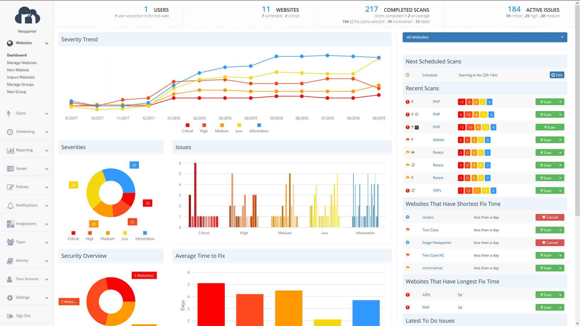 Netsparker - Dashboard Screenshot