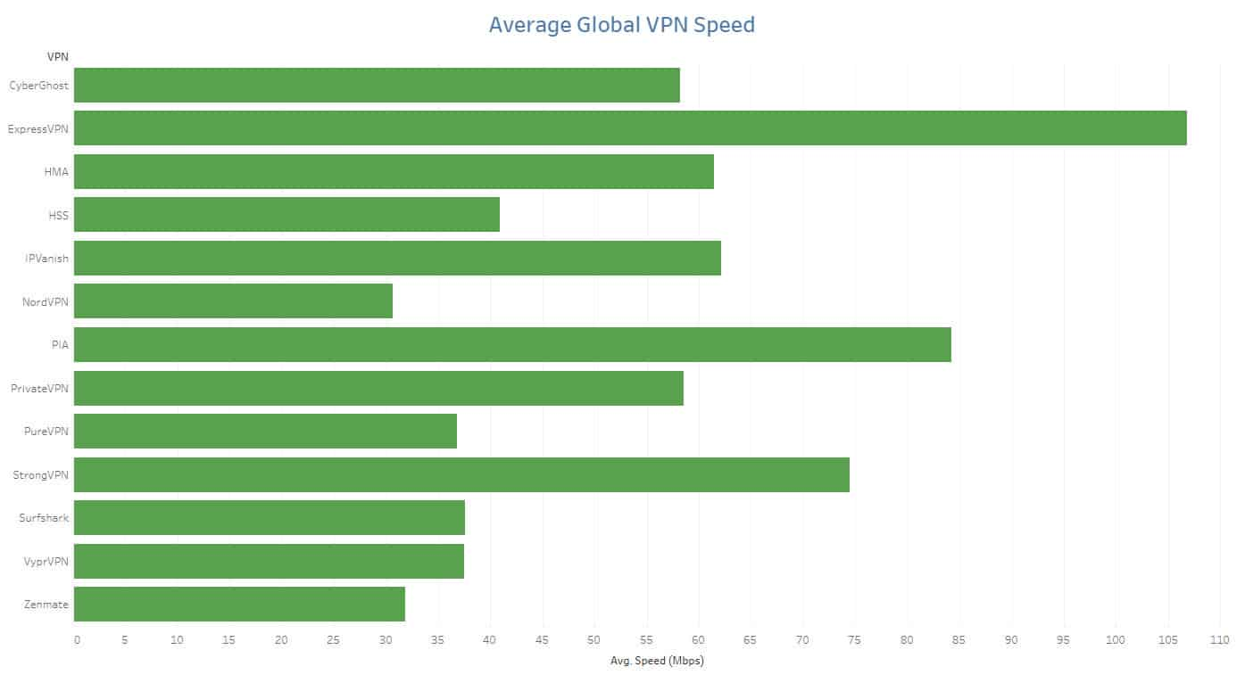 vpn speed test results 2020