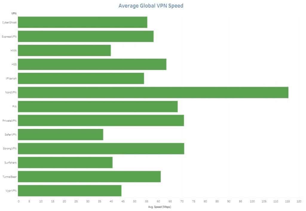 vpn speed test results 2020