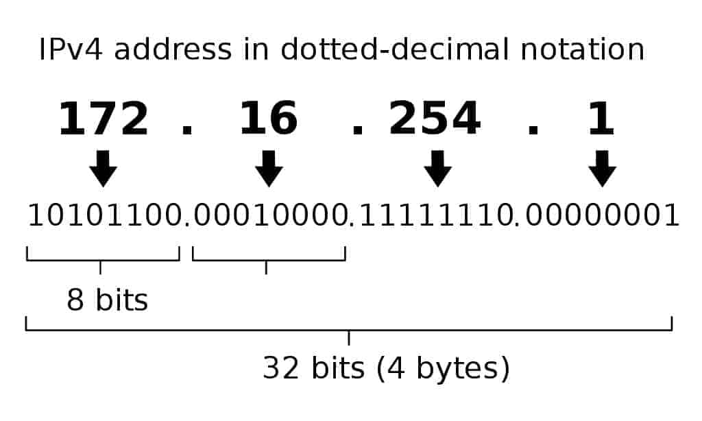 Ip_address