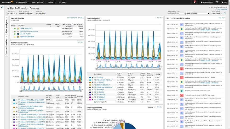 SolarWinds NetFlow Traffic Analyzer