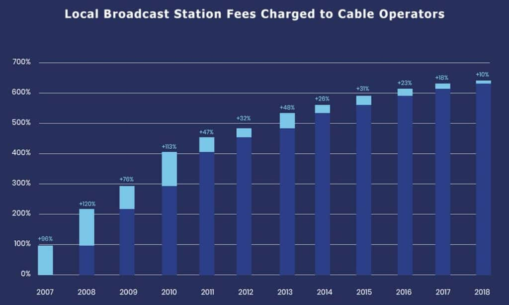 cord cutting statistics carriage fee increases