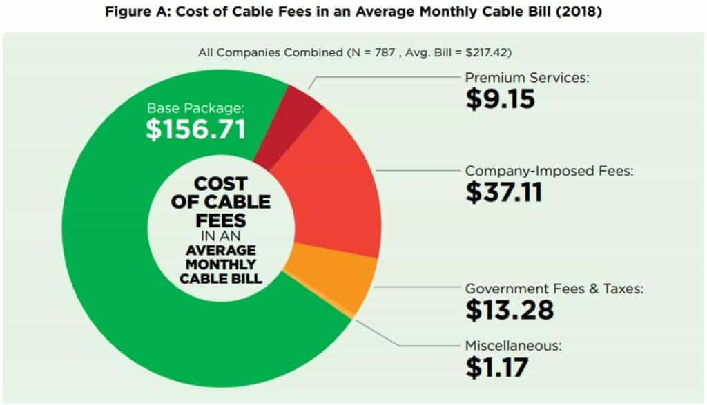 cord cutting pay tv cost breakdown