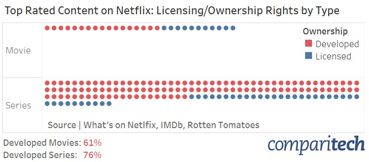cord cutting statistics netflix originals