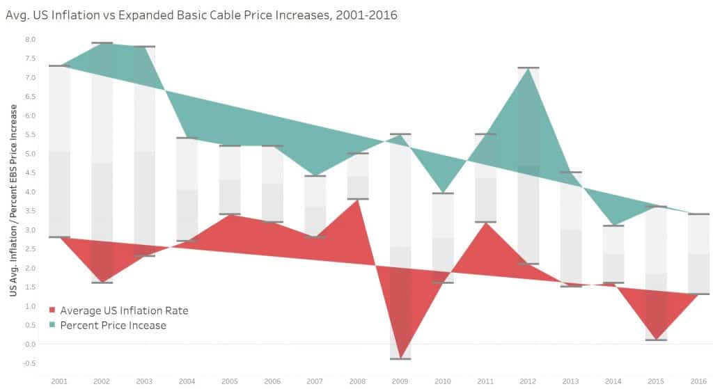 US Inflation vs Cable price