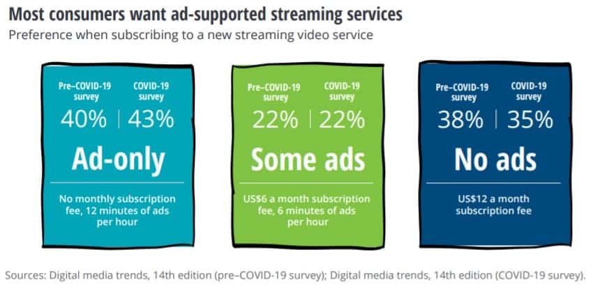 cord-cutting stats and facts deloitte survey