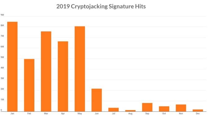 cryptojacking sonicwall malware facts stats