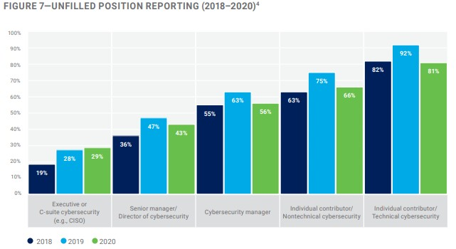 isaca malware facts and stats