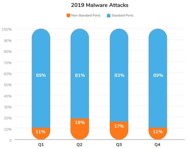 malware sonicwall