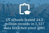 US schools leaked 24.5 million records in 1,327 data breaches since 2005
