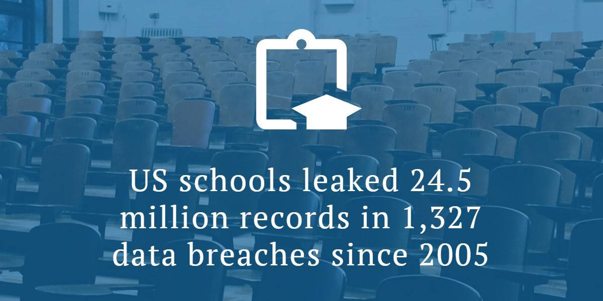 Education Data Breaches