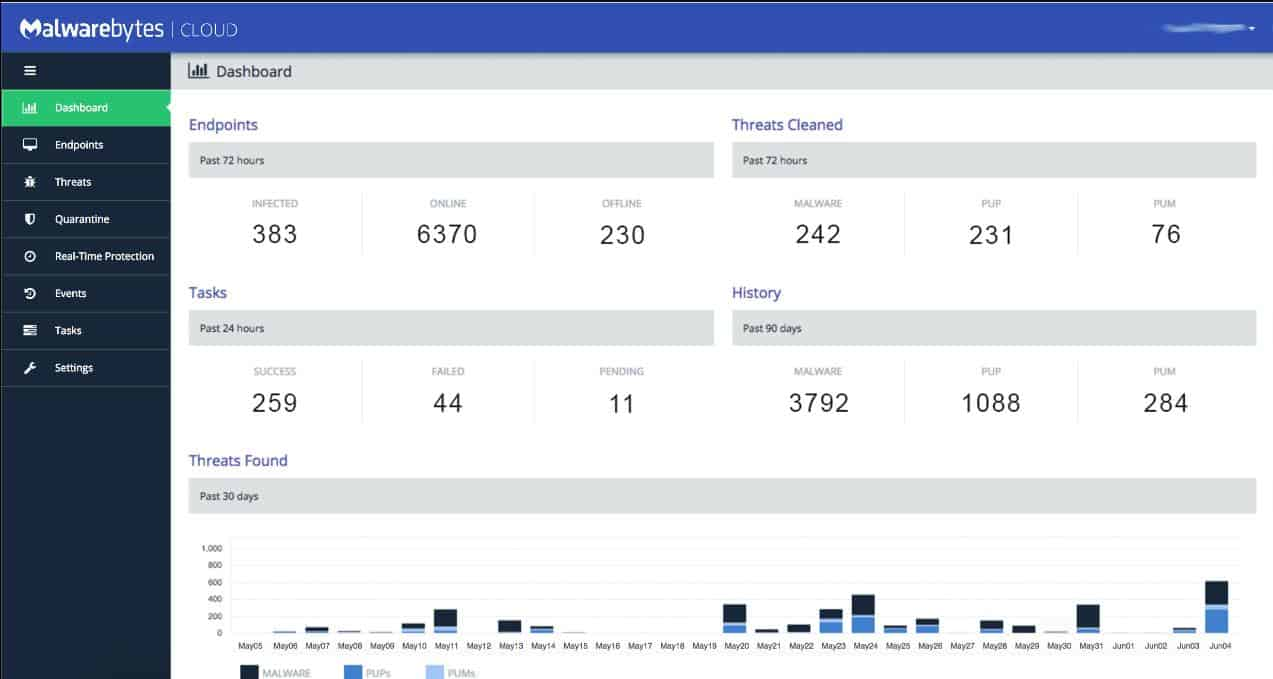 Malwarebytes Cloud dashboard