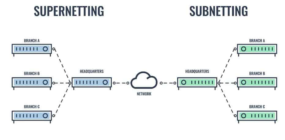 Supernetting vs Subnetting diagram
