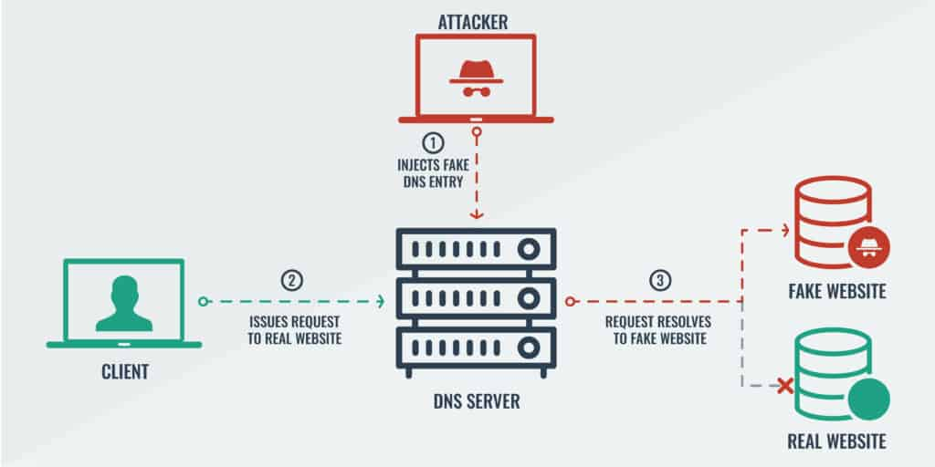 Diagram that shows DNS spoofing.