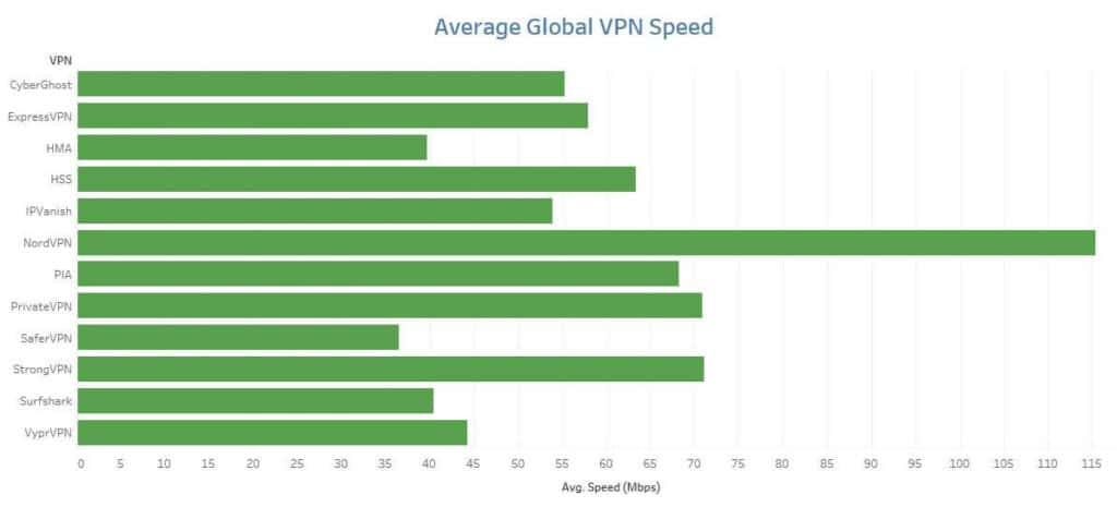 Speed test results chart.