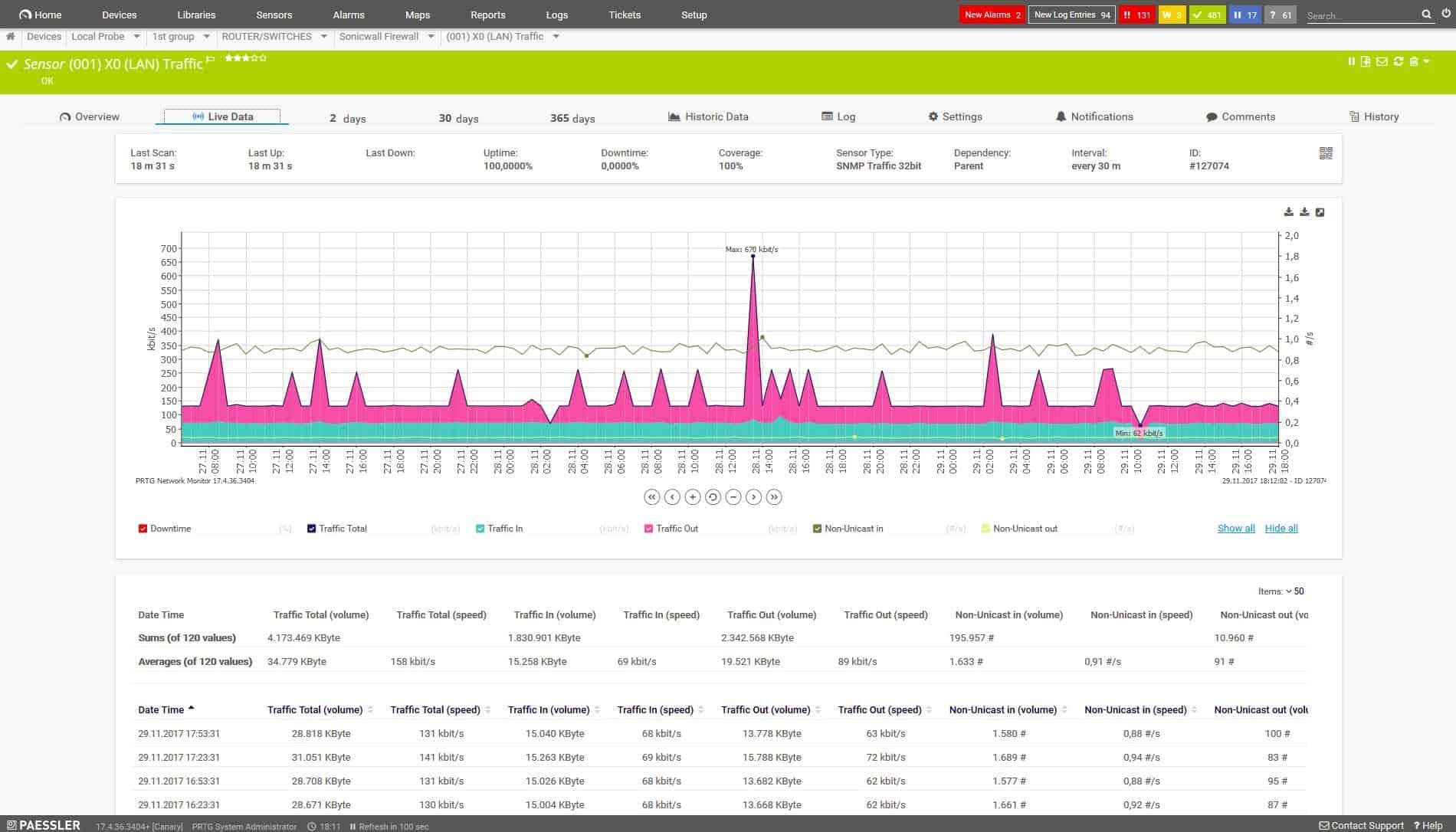 Paessler PRTG - LAN Traffic Sensor dashboard view
