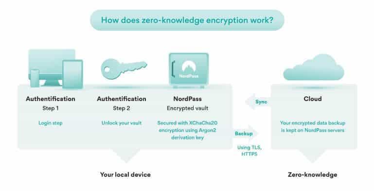 Illustration of zero-knowledge architecture.