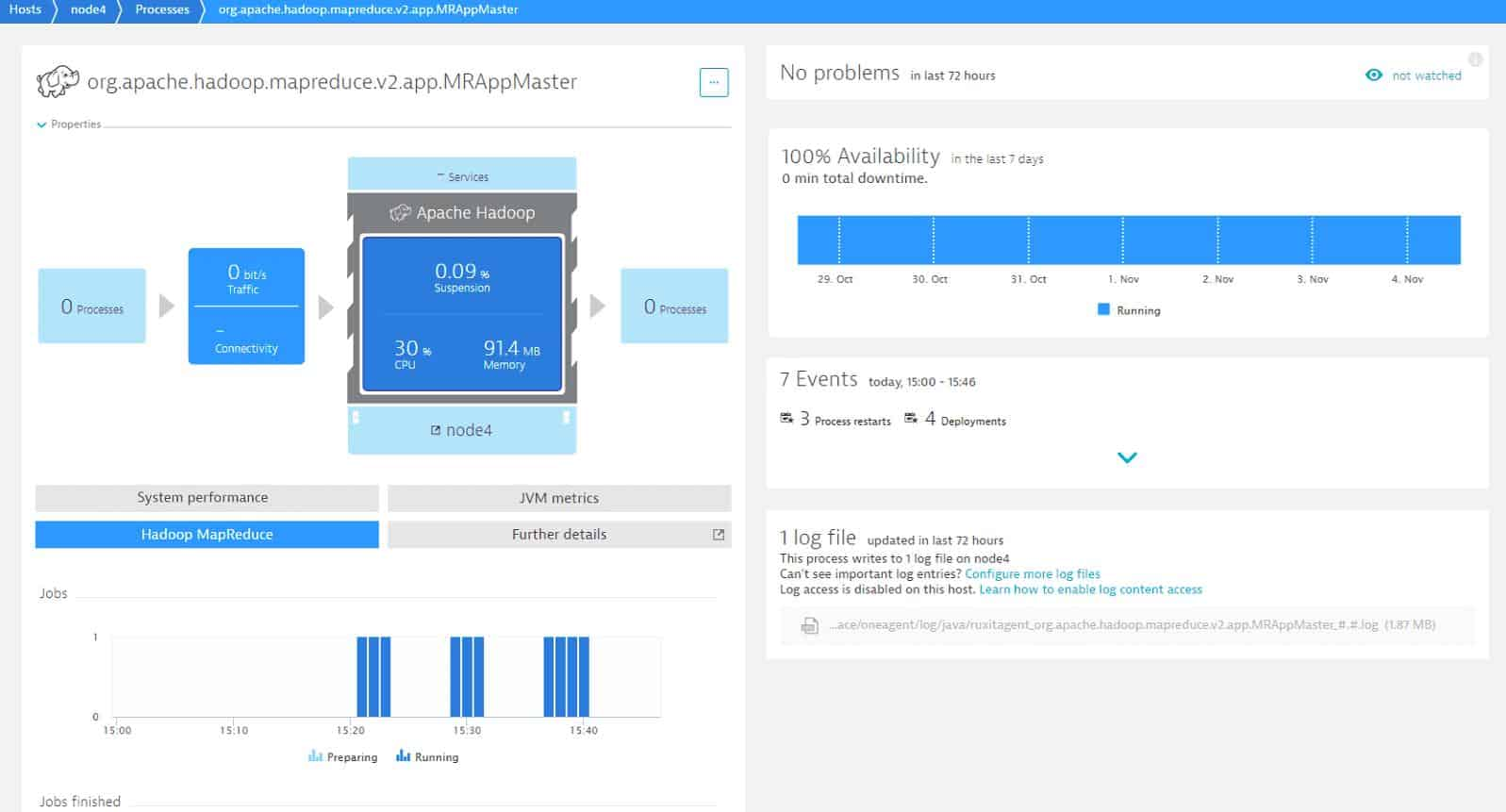 Dynatrace Apache Hadoop monitoring dashboard