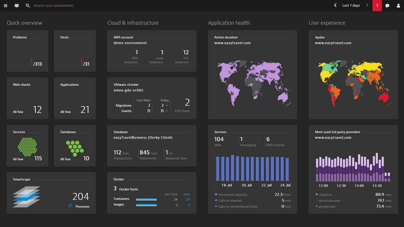 Dynatrace Google Cloud Monitor dashboard