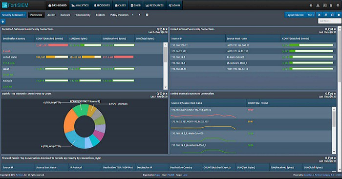 FortiSIEM dashboard view