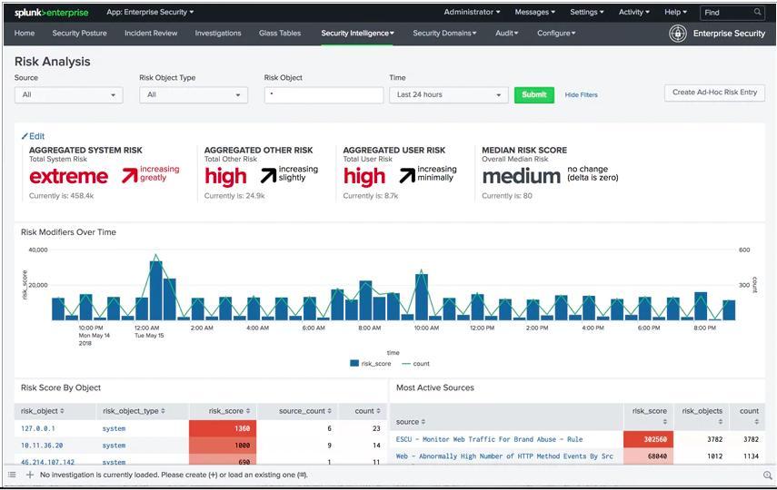 Splunk Enterprise Security - Risk Analysis