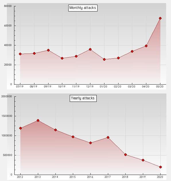 defacement stats