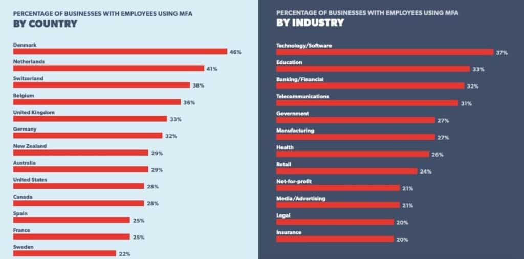 MFA use bar charts by country and industry.