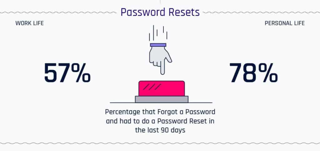 Password reset numbers.