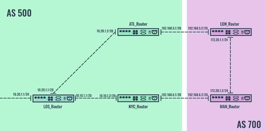 BGP routing between two autonomous systems