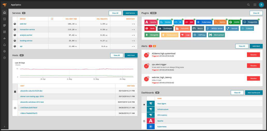 SolarWinds AppOptics dashboard