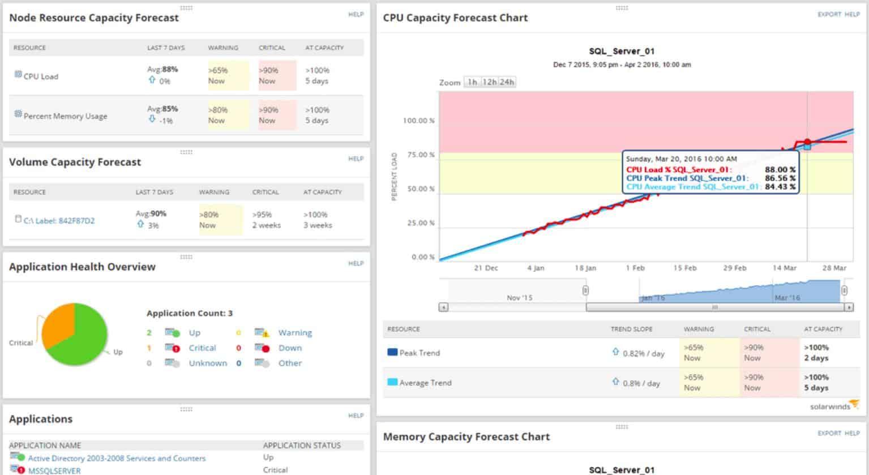 SolarWinds SAM Linux Monitoring