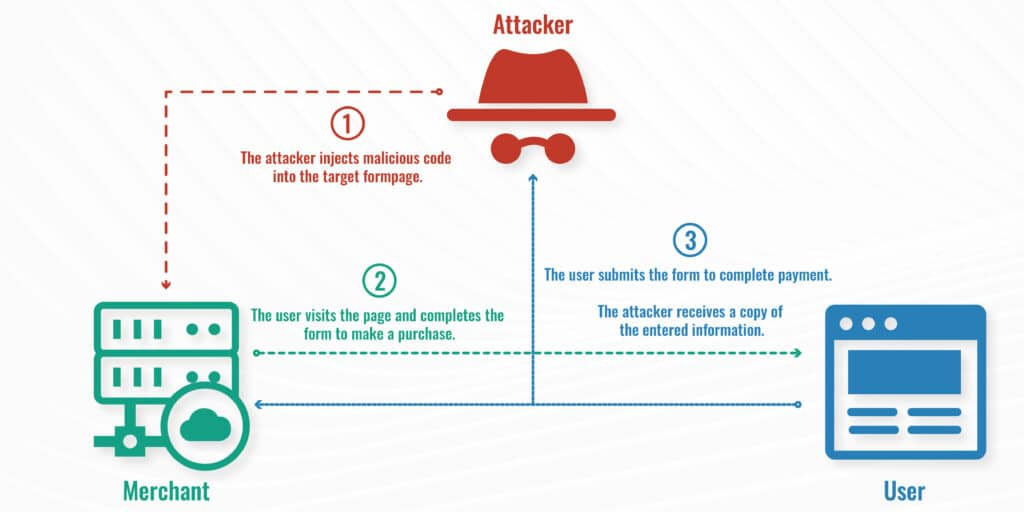 How Formjacking works diagram