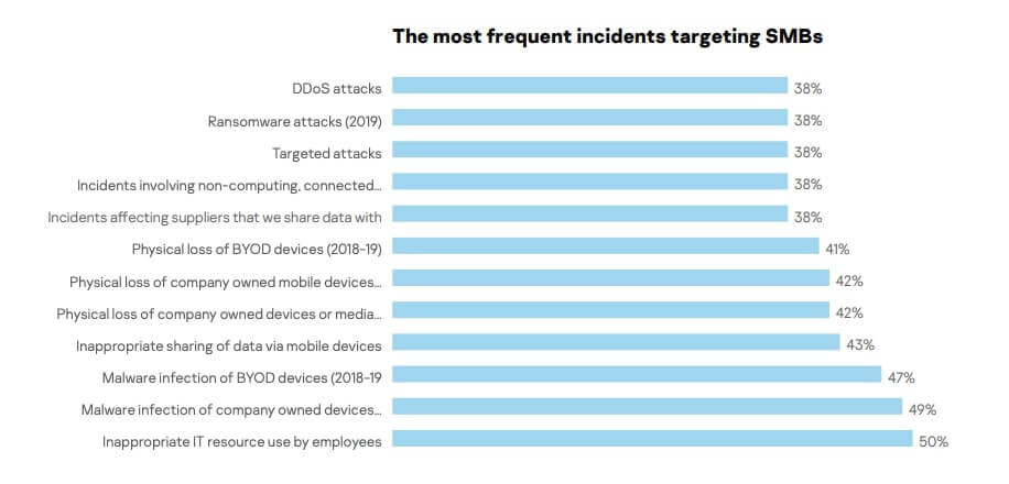 Chart showing the most frequent incidents targeting SMBs, including human error actions.