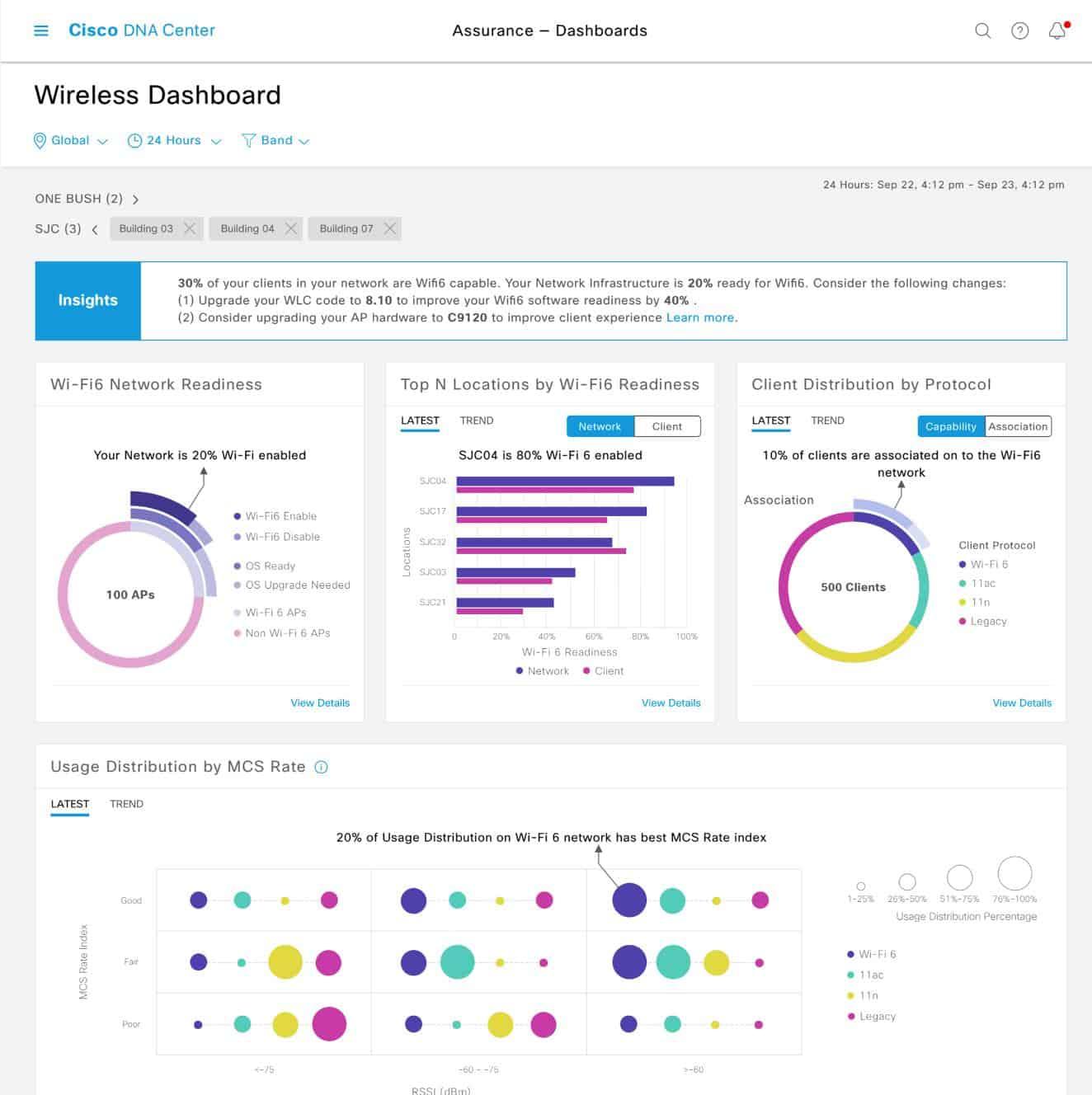 Cisco DNA Center Wireless Dashboard