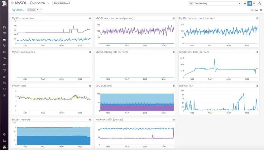 DataDog MySQL Overview