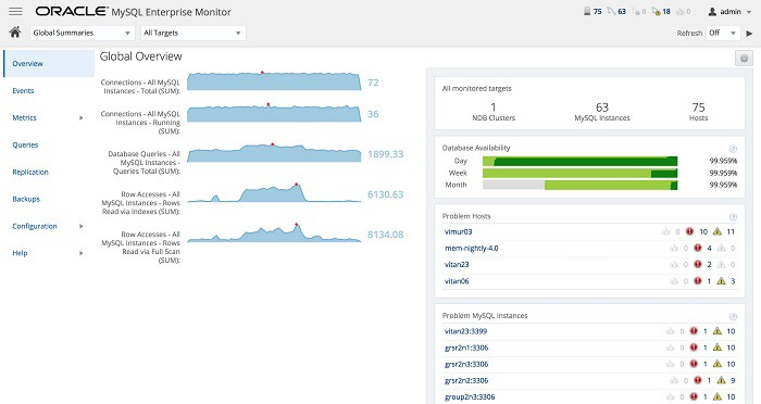 MySQL Enterprise Monitor