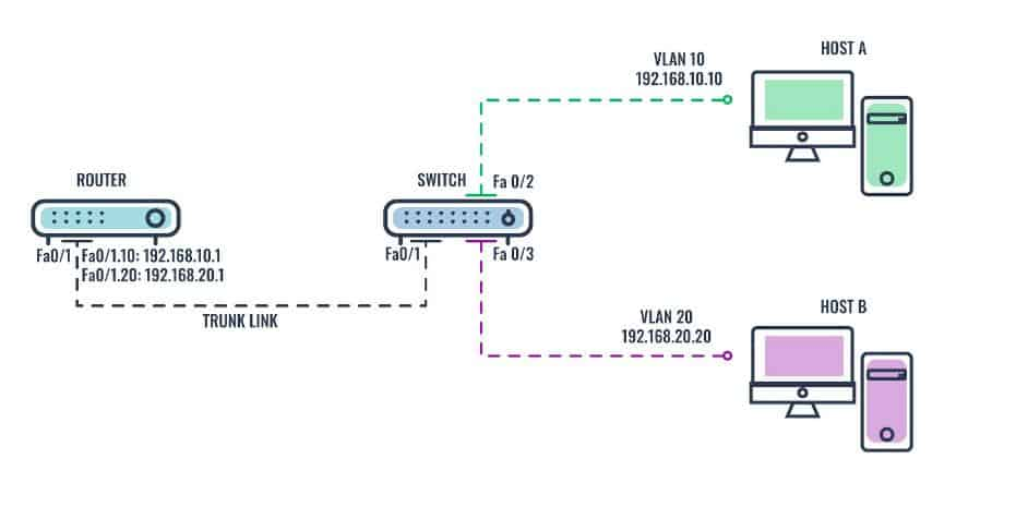 Router-on-a-stick inter-VLAN routing