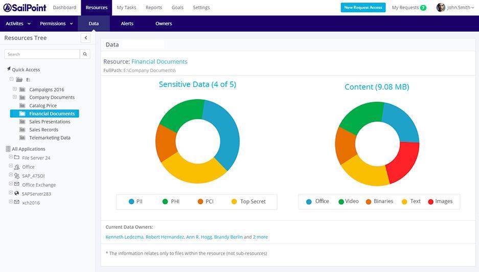 SailPoint IdentityIQ Data Resources