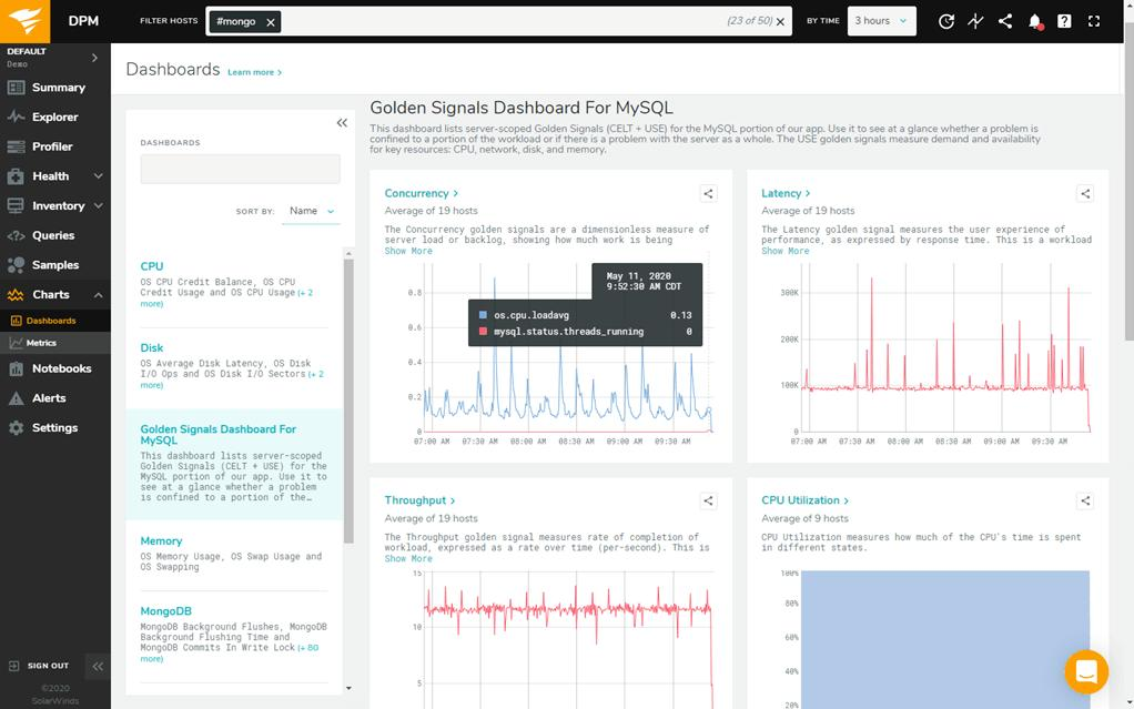 SolarWinds DPM MySQL Metrics