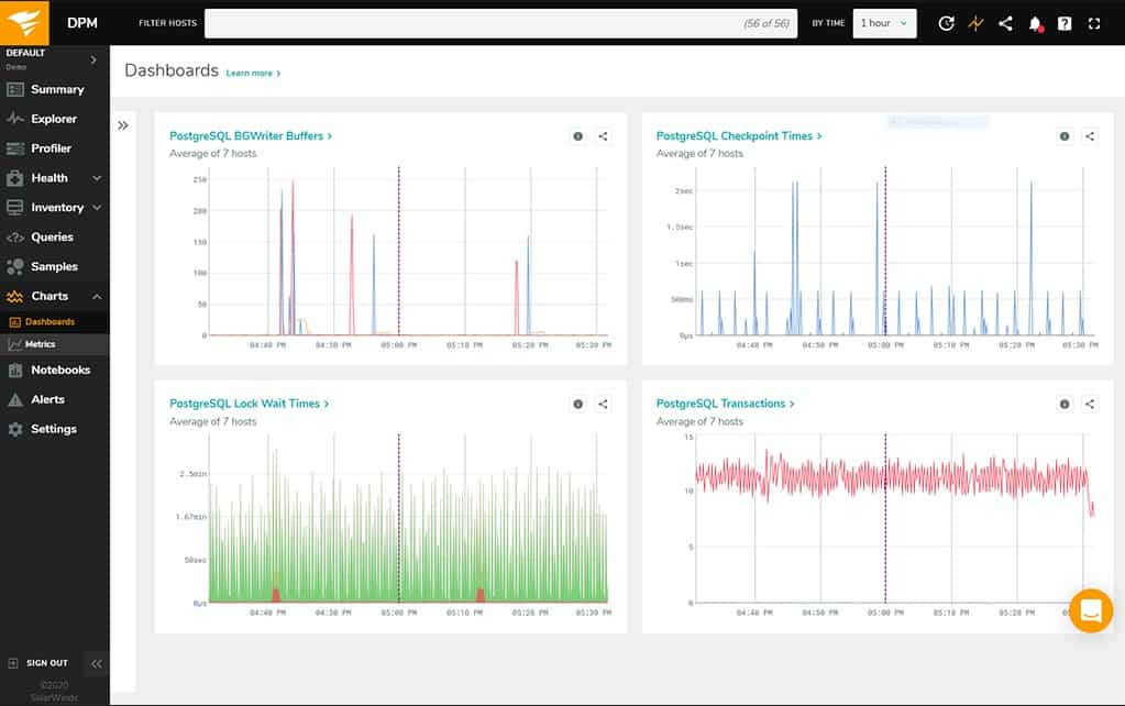 SolarWinds Database Performance Monitor