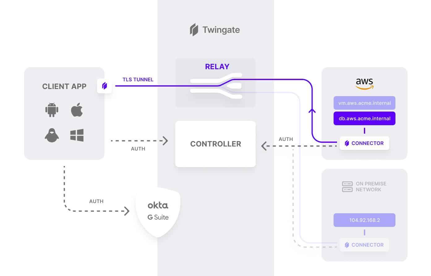 Twingate zero trust SDP architecture overview