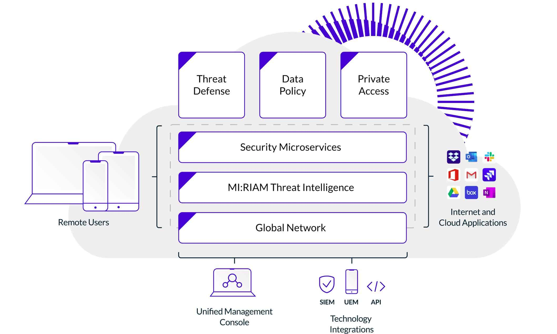 Wandera unified cloud security architecture
